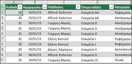 Δείγμα δεδομένων σε έναν πίνακα του Excel που θα χρησιμοποιηθεί ως προέλευση δεδομένων Συγκεντρωτικού πίνακα
