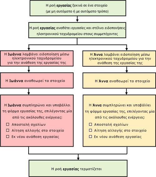 Διάγραμμα απλής ροής εργασίας συλλογής σχολίων
