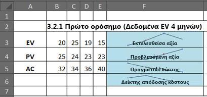 ΜΕΑ στο Excel χρησιμοποιώντας τα γραφήματα sparkline