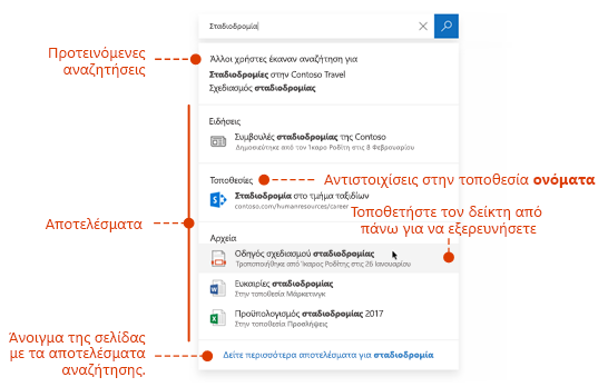 Στιγμιότυπο οθόνης του πλαισίου αναζήτησης