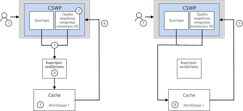Πώς τα αποτελέσματα εμφανίζονται σε ένα CSWP με τη δυνατότητα προσωρινή αποθήκευση