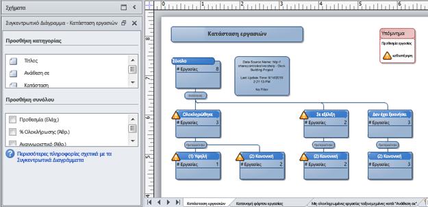 Συγκεντρωτικό Διάγραμμα του Visio που έχει δημιουργηθεί από λίστα παρακολούθησης θεμάτων του SharePoint