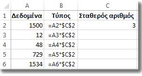 Αριθμοί στη στήλη A, τύπος στη στήλη B με σύμβολα $ και ο αριθμός 3 στη στήλη C