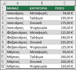 Δείγμα δεδομένων εξόδων νοικοκυριού για να δημιουργήσετε έναν Συγκεντρωτικό Πίνακα με μήνες, κατηγορίες και ποσότητες