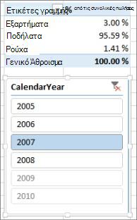 Ορθό αποτέλεσμα αθροίσματος του ποσοστού των πωλήσεων στον Συγκεντρωτικό Πίνακα