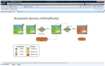 Οι Υπηρεσίες του Visio σάς επιτρέπουν να δείτε αλληλεπιδραστικά διαγράμματα στο SharePoint