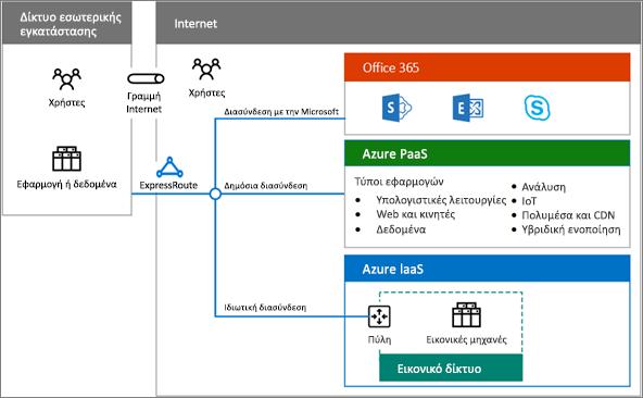 Πραγματοποιήστε λήψη της αφίσας υβριδικών λύσεων cloud και δείτε μια επισκόπηση των υβριδικών επιλογών του Office 365
