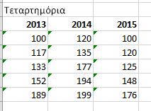 Ο τελικός πίνακας και τιμές