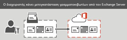 Ένας διαχειριστής εκτελεί σταδιακή μετεγκατάσταση ή μετεγκατάσταση με πλήρη μεταφορά στο Office 365.Όλα τα μηνύματα ηλεκτρονικού ταχυδρομείου, οι επαφές και οι πληροφορίες ημερολογίου μπορούν να μετεγκατασταθούν για κάθε γραμματοκιβώτιο.