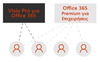 Ένα πλαίσιο για το Visio Pro και ένα για το Office 365 Premium για Επιχειρήσεις. Διάστικτες γραμμές συνδέουν με τέσσερα εικονίδια χρηστών κάτω από τα πλαίσια.