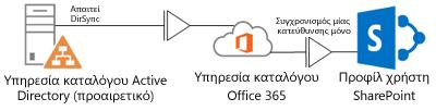Διάγραμμα που δείχνει τον τρόπο με τον οποίο μια υπηρεσία καταλόγου Active Directory εσωτερικής εγκατάστασης χρησιμοποιεί το εργαλείο DirSync για την τροφοδοσία πληροφοριών προφίλ στην υπηρεσία καταλόγου του Office 365, το οποίο, με τη σειρά του, τροφοδοτεί το προφίλ του SharePoint Online