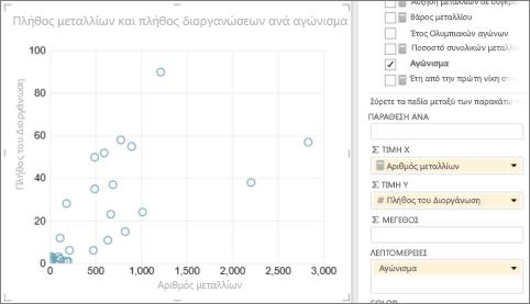 Μετατροπή πίνακα του Power View σε γράφημα διασποράς