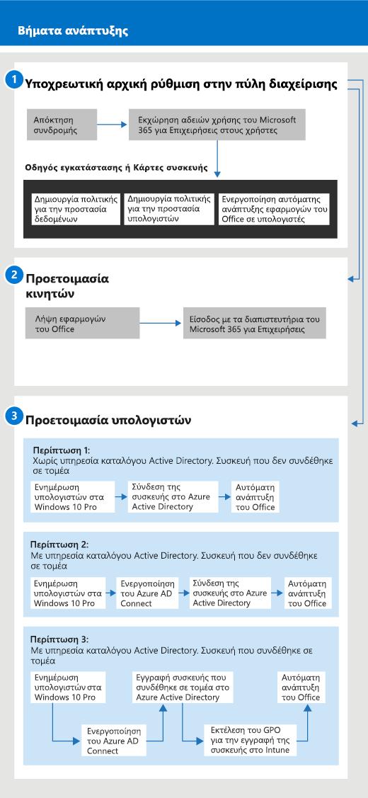 Διάγραμμα που εμφανίζει τη ροή ρύθμισης και διαχείρισης για διαχειριστές, καθώς και για έναν χρήστη