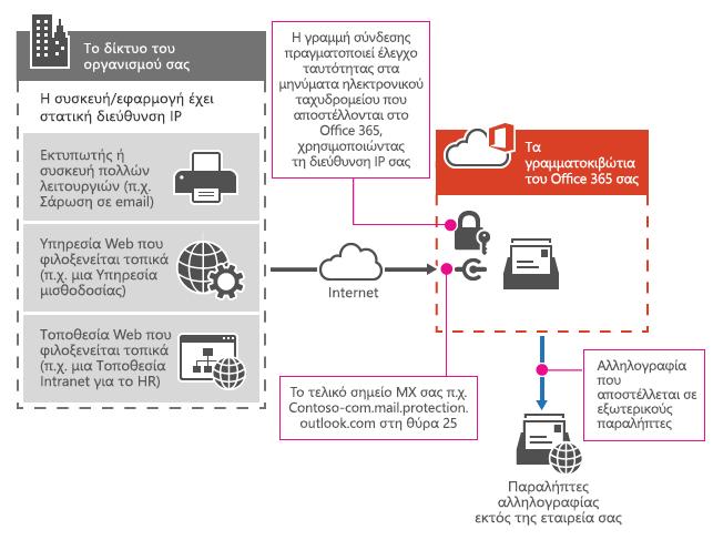 Εμφανίζει τον τρόπο σύνδεσης του εκτυπωτή πολλών λειτουργιών στο Office 365 χρησιμοποιώντας μετάδοση SMTP.