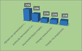 """Μορφοποιημένο γράφημα """"% ολοκλήρωσης"""" στην αναφορά """"Επισκόπηση έργου"""""""