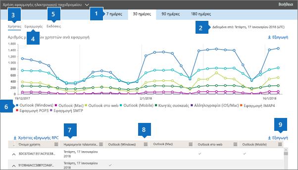 Στιγμιότυπο οθόνης: Αναφορές του Office 365 - Προγράμματα-πελάτες ηλεκτρονικού ταχυδρομείου που χρησιμοποιούνται