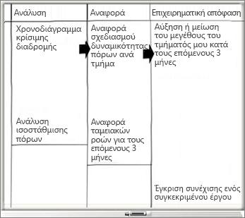 Πίνακας με στήλες ανάλυσης, αναφοράς και επιχειρηματικής απόφασης