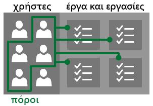 Χρήστες και πόροι