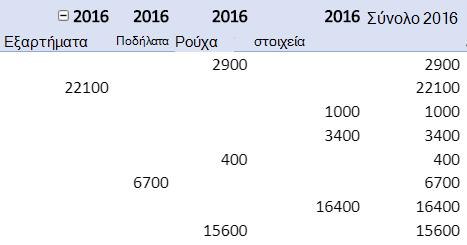Επαναλαμβανόμενες ετικέτες στοιχείων σε μια αναφορά Συγκεντρωτικού Πίνακα.