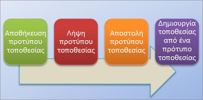 Αυτό το γράφημα ροής δείχνει τη διαδικασία για τη δημιουργία και τη χρήση προτύπων τοποθεσίας στο SharePoint Online.