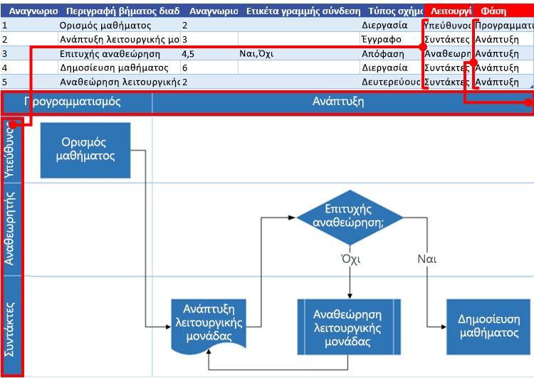Αλληλεπίδραση διαγράμματος ροής διαδικασίας του Excel με το διάγραμμα ροής του Visio: Συνάρτηση και φάση
