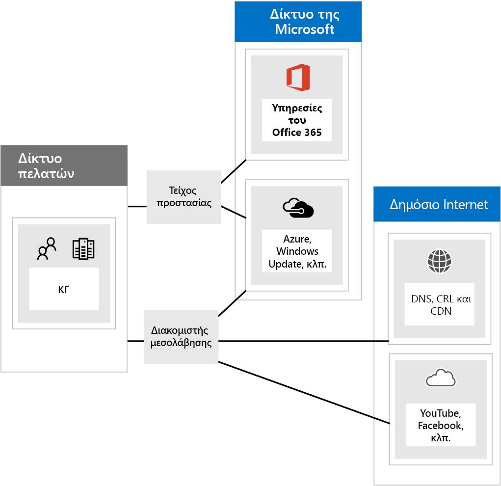 Σύνδεση στο Office 365 μέσω τείχη προστασίας και διακομιστές μεσολάβησης.