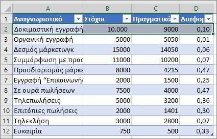 Δείγμα δεδομένων του Excel