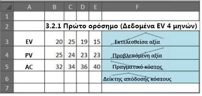 Χρήση γραφημάτων sparkline στη διαχείριση έργου