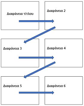 Οριζόντια διάταξη πολλών διαφανειών σε μια εκτυπωμένη σελίδα