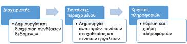 Οι διαχειριστές, οι συντάκτες περιεχομένου, καθώς και οι καταναλωτές πληροφοριών μπορούν να χρησιμοποιήσουν μια τοποθεσία του Κέντρου BI