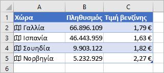 Η στήλη A περιέχει εικονίδια και ονόματα χωρών, η στήλη B περιέχει τιμές πληθυσμού και η στήλη Γ περιέχει Τιμές βενζίνης