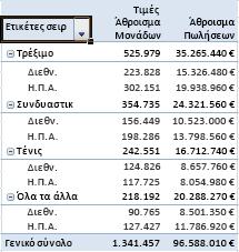 Σύνοψη και σύνολο δεδομένων σε αναφορά Συγκεντρωτικού Πίνακα