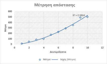 Γράφημα διασποράς με γραμμή τάσης αύξησης