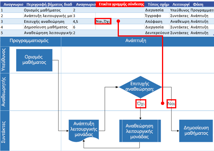 Αλληλεπίδραση διαγράμματος ροής διαδικασίας του Excel με το διάγραμμα ροής του Visio: Ετικέτα σύνδεσης