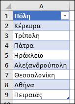 Πίνακας του Excel που χρησιμοποιείται ως προέλευση λίστας επικύρωσης δεδομένων