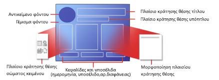 Τμήματα μιας διάταξης διαφάνειας του PowerPoint