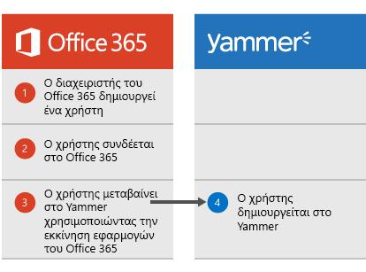 Διάγραμμα που εμφανίζεται όταν ένας διαχειριστής του Office 365 δημιουργεί ένα χρήστη, ο χρήστης μπορεί να συνδεθεί στο Office 365 και κατόπιν να μεταβεί στο Yammer από την εκκίνηση εφαρμογών, σημείο στο οποίο ο χρήστης δημιουργείται στο Yammer.