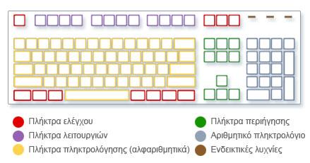 Εικόνα του πληκτρολογίου που εμφανίζει τύπους πλήκτρων