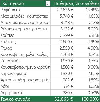 Δείγμα Συγκεντρωτικού πίνακα κατά κατηγορία, Πωλήσεις & % του αθροίσματος