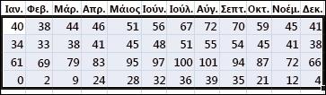 Παράδειγμα των επιλεγμένων δεδομένων για ταξινόμηση στο Excel