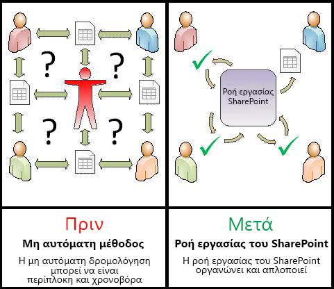 Σύγκριση μη αυτόματων διαδικασιών με τις αυτοματοποιημένες ροές εργασίας