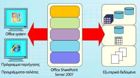 Σχέδιο για τη χρήση δεδομένων στον SharePoint Server