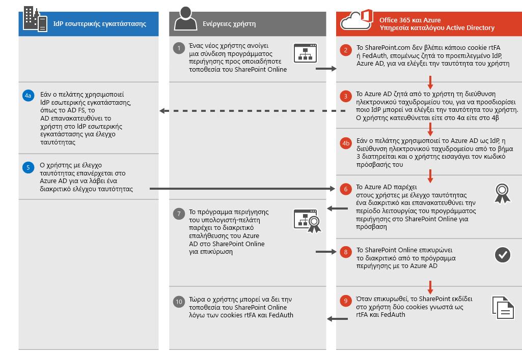 Διαδικασίες ελέγχου ταυτότητας του SharePoint Online