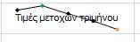 Παράδειγμα γραφήματος sparkline στο κελί μαζί με κείμενο