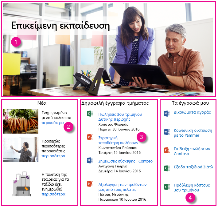 Παράδειγμα intranet αρχική σελίδα με τέσσερα CSWPs