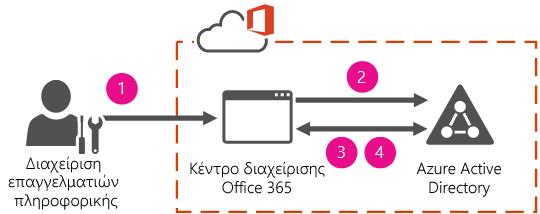 Ταυτότητα και έλεγχος ταυτότητας με διαχείριση από το cloud