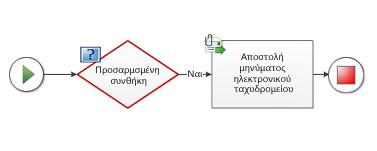 Δεν είναι δυνατή η προσθήκη μιας προσαρμοσμένης συνθήκης σε διάγραμμα ροής εργασίας