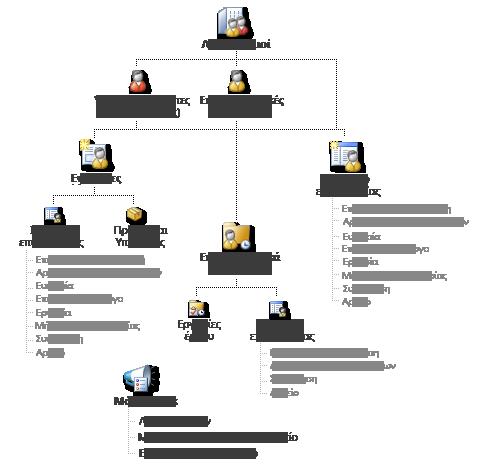 Διάγραμμα των εγγραφών του Business Contact Manager και πώς μπορούν να συνδεθούν