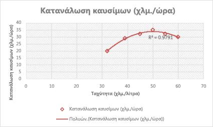 Γράφημα διασποράς με πολυωνυμική γραμμή τάσης
