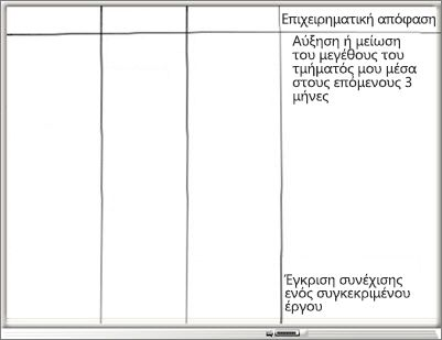 Πίνακας με στήλη επιχειρηματικής απόφασης και λίστα επιχειρηματικών αποφάσεων